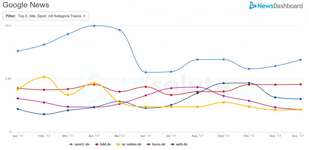 Google News Sichtbarkeit verschiedener Publisher in der Kategorie Sport im Jahr 2017.
