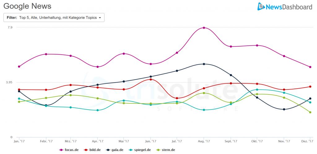 Google News Sichtbarkeit verschiedener Publisher in der Kategorie Unterhaltung im Jahr 2017.