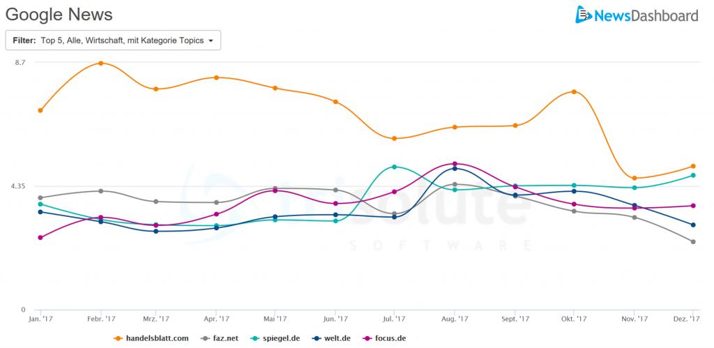 Google News Sichtbarkeit verschiedener Publisher in der Kategorie Wirtschaft im Jahr 2017.