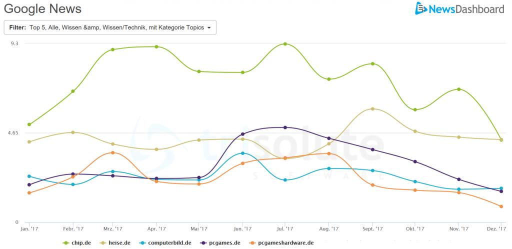 Google News Sichtbarkeit verschiedener Publisher in der Kategorie WIssen&Technik im Jahr 2017.