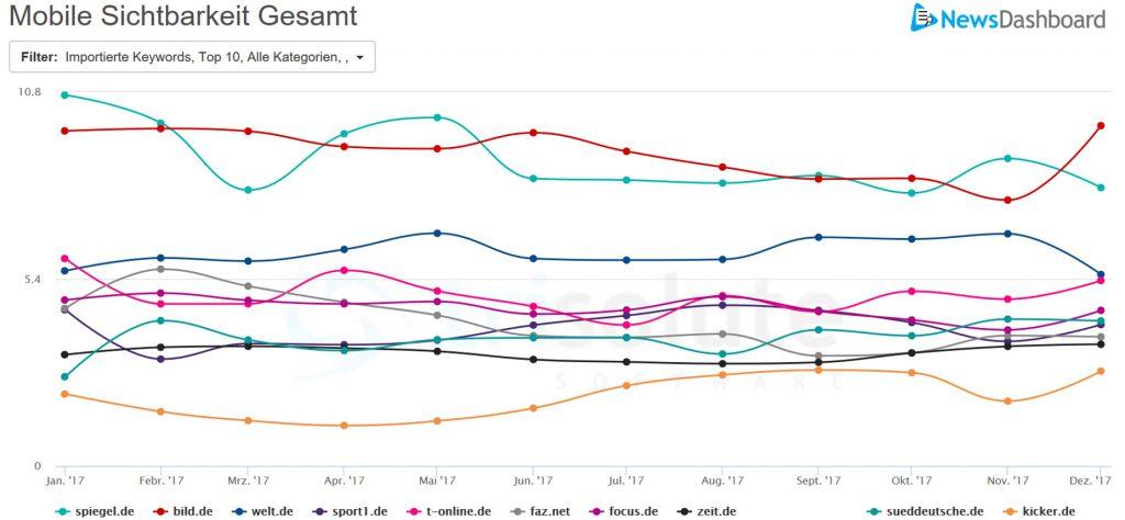Top 5 Publisher für die mobilen AMP Elemente 2017.