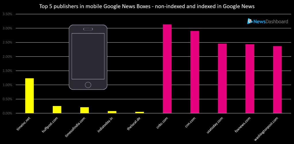 The yellow bars indicate publishers that were not indexed in Google News, while the pink bars indicate publishers that were indexed. The data is for December 2017.