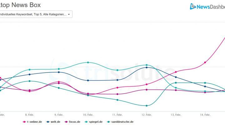 Sichtbarkeit verschiedener Publisher zum Thema große Koalition in Desktop News Boxen.