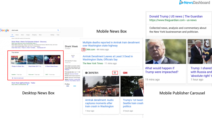 Examples of the News Box on the Desktop SERP (left to right); News Box on the Mobile SERPs; and the Publisher Carousel - similar to the News Box, but containing articles from a single publisher - which appears only on the Mobile SERPs.