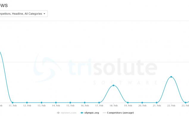 News Dashboard KPI Dashboard Google News report visibility