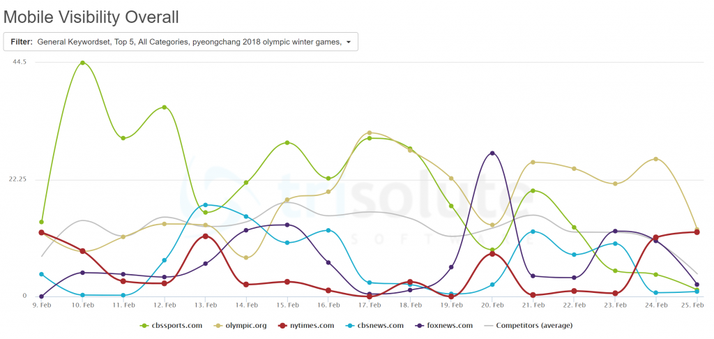 News Dashboard KPI Dashboard Mobile Visibility Overall report Top 5 most visible publishers Olympics keyword