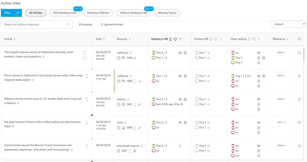 News Dashboard Action View