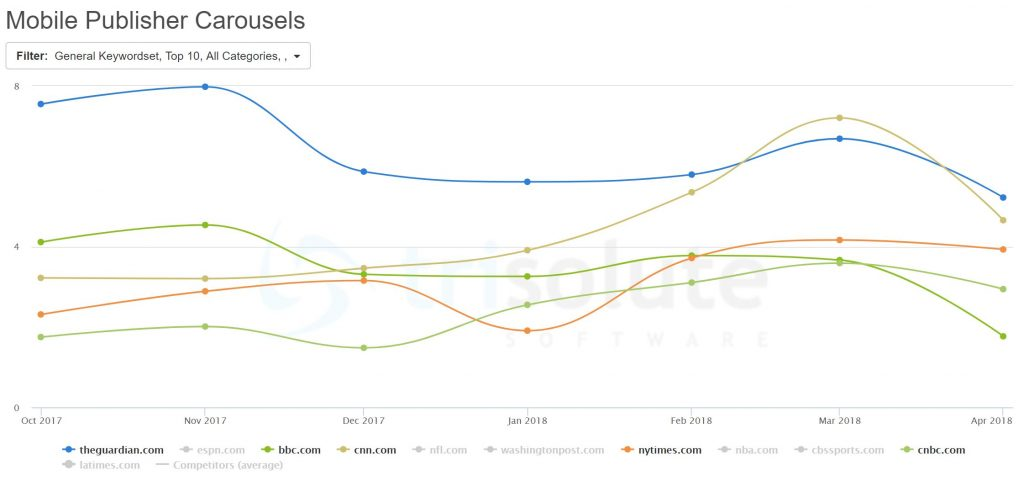 Top 5 publishers during March 2018 in the Mobile Publisher Carousels on the Google SERPs.
