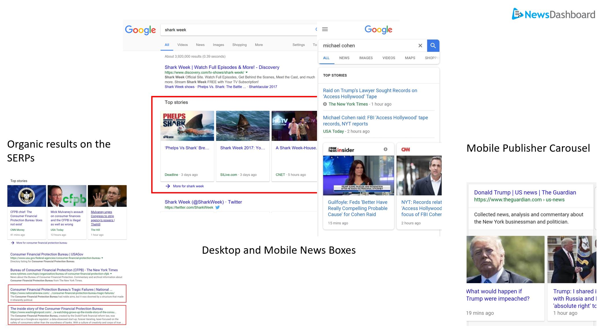 See who's in Google News Boxes for your top keywords using the News