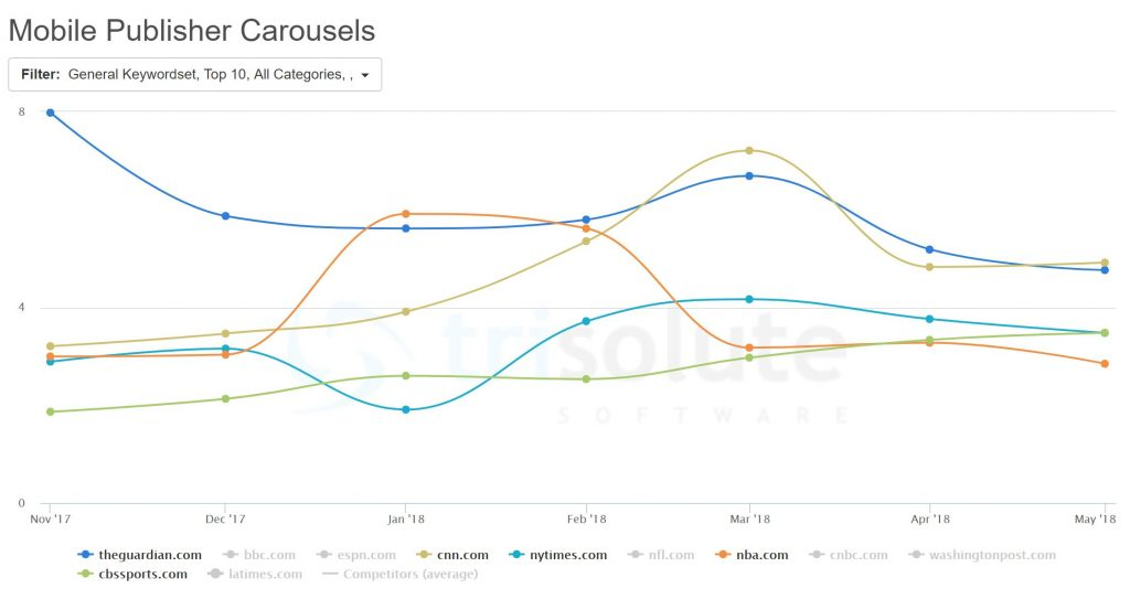 Top 5 publishers during March 2018 in the Publisher Carousels, which appear only on the mobile Google SERPs and look similar to the carousel portion of the News Boxes, but with all the articles from a single publisher.