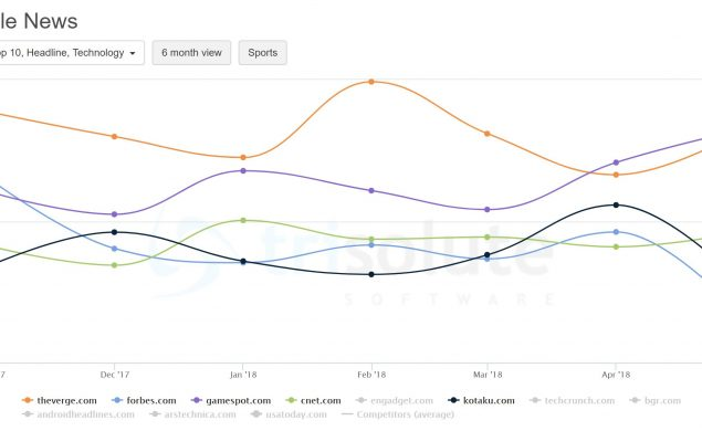 The Top 5 publishers for technology keywords in the Google News, revealed by the News Dashboard's KPI Dashboard reports.