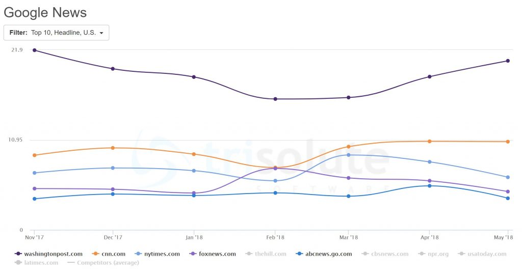 The News Dashboard Google News report reveals the Top 5 most visible news websites in Google News over the past 6 months.