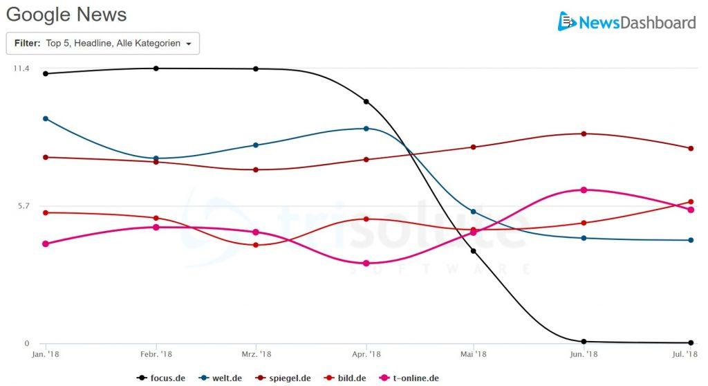 Sichtbarkeit in den letzten 6 Monaten auf Google News Deutschland