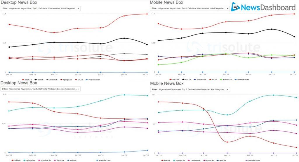 Sichtbarkeit in den letzten 6 Monaten in den deutschen und schweizer News Boxen