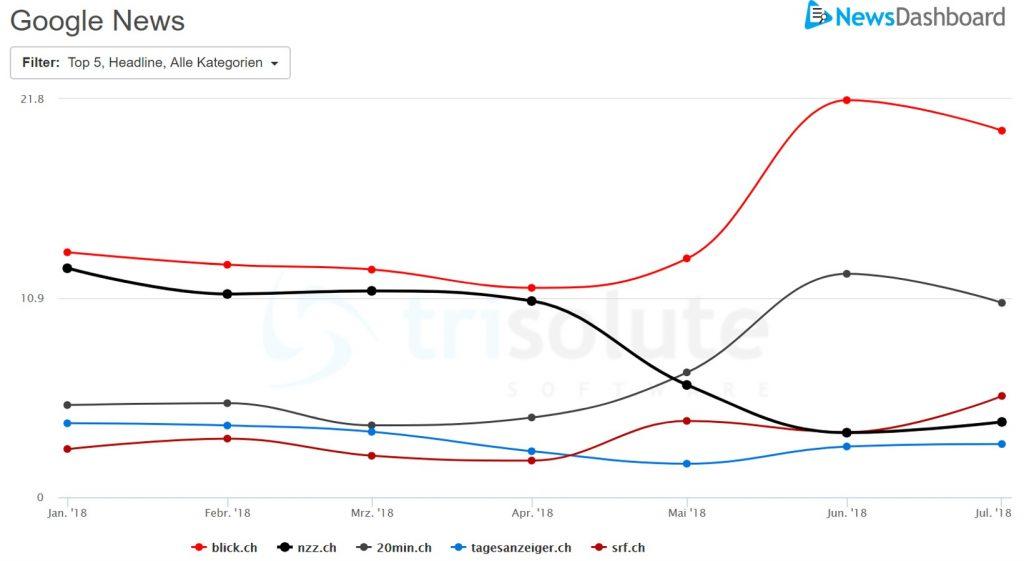 Sichtbarkeit in den letzten 6 Monaten auf Google News Schweiz
