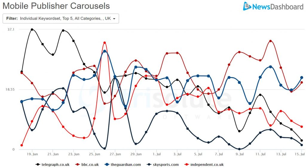 Top 5 most visible publishers in the mobile Publisher Carousels for the UK matches