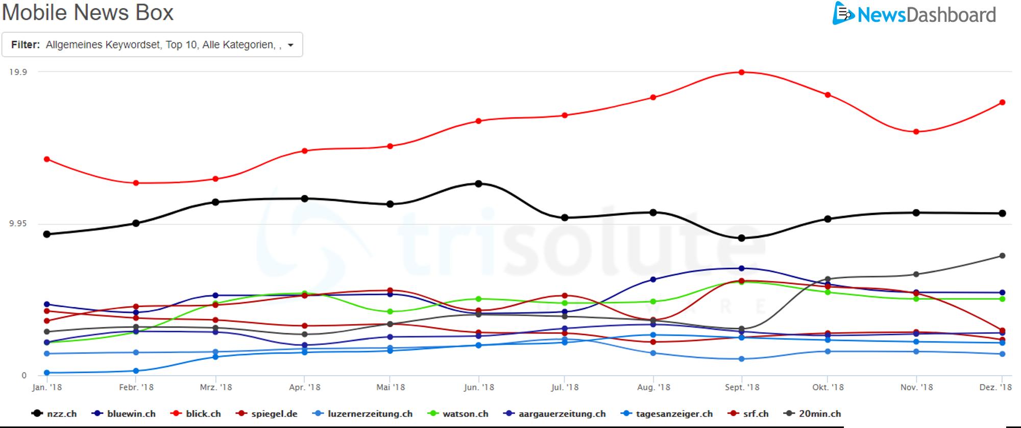 Blick.ch hat sich in der mobile News Box in der Schweiz im Verlauf von 2018 deutlich abgesetzt.