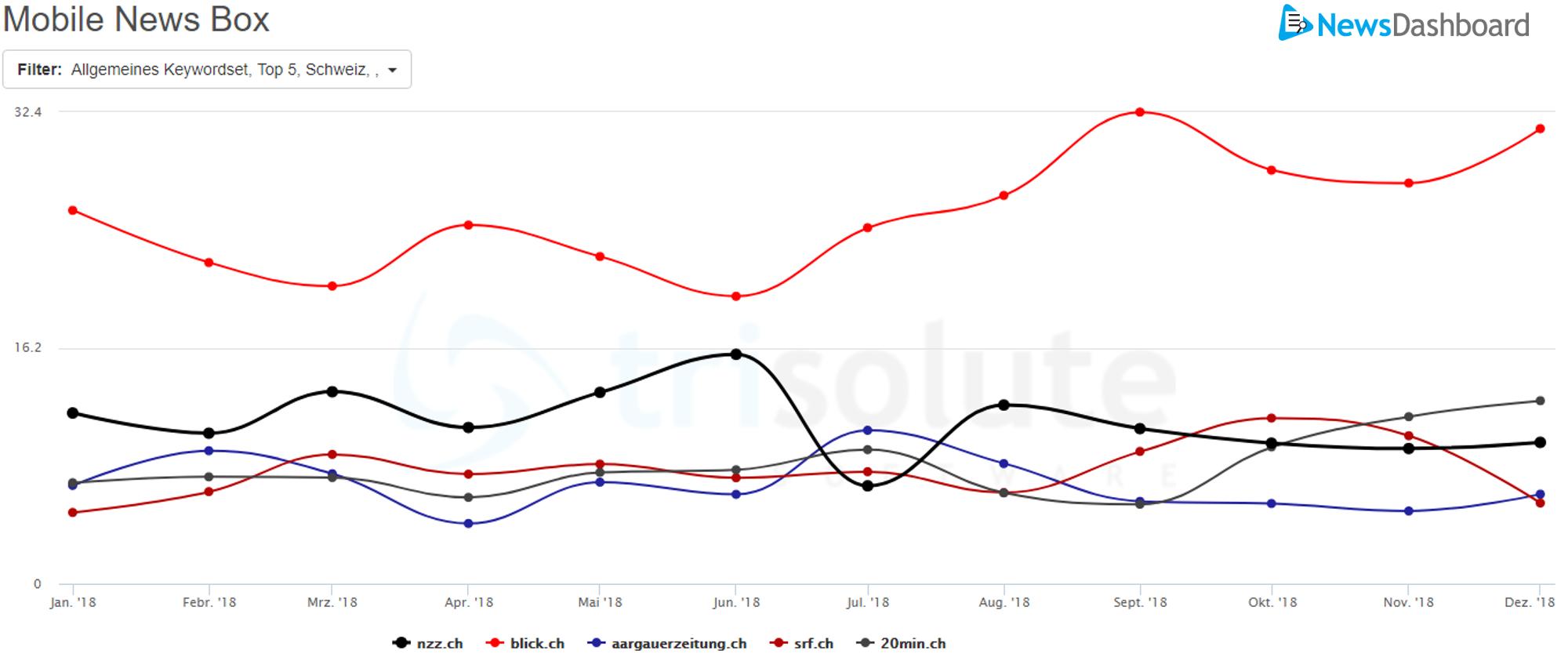 Auch in der Kategorie Schweiz der mobile News Box hat sich in der Schweiz blick.ch auf Platz 1 gekämpft.