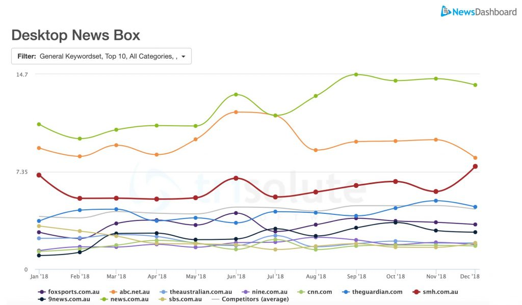 Australia Top 10 most visible publishers in desktop News Box, 2018