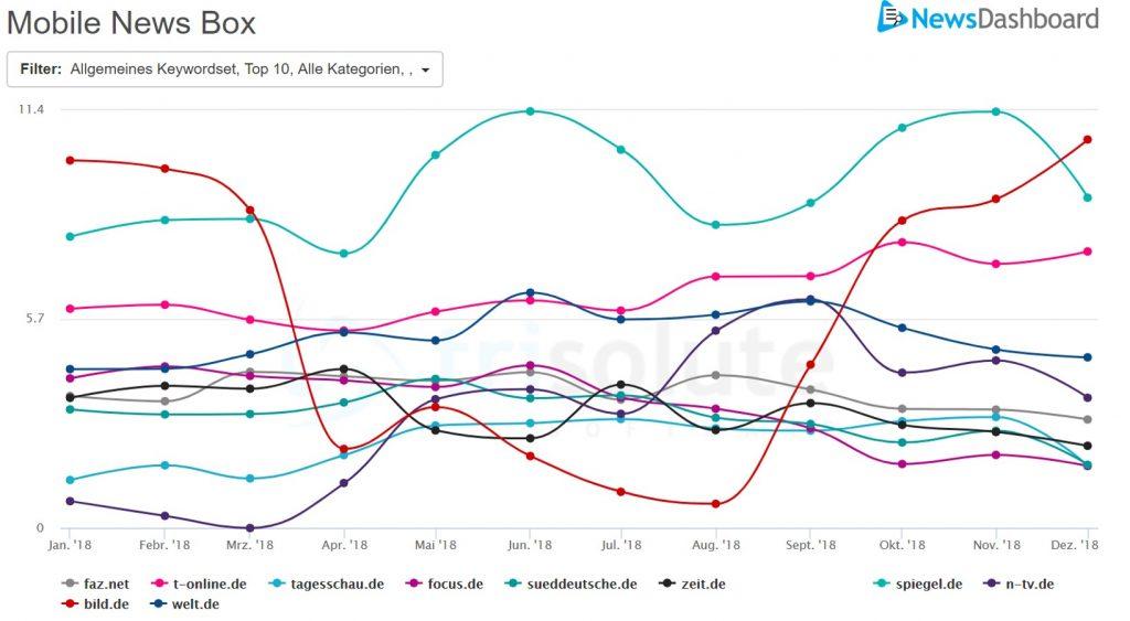 Top 10 Publisher für allgemeine Nachrichtenkeywords in den mobilen News Boxen 2018 in Deutschland