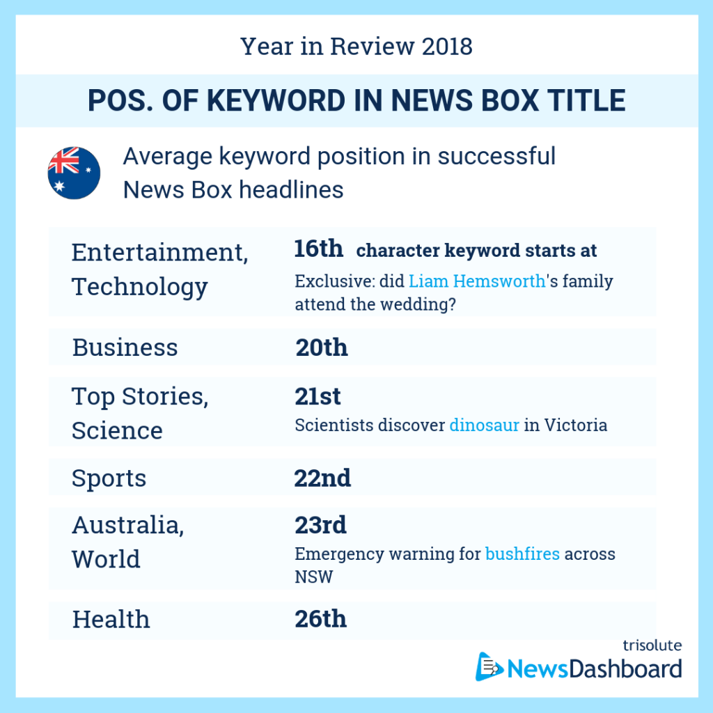 Average keyword position in News Box headlines in Australia