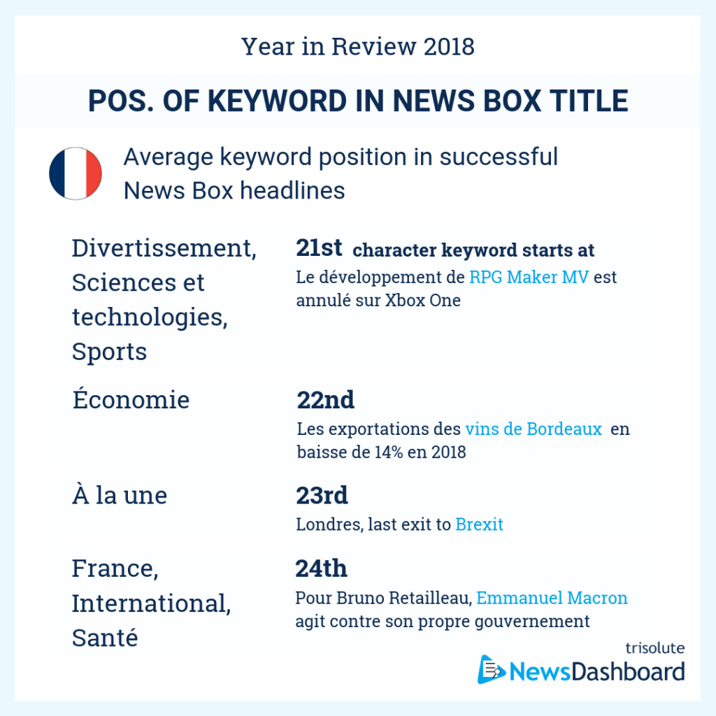 Average keyword position in News Box headlines in France