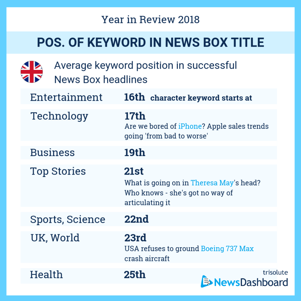 Average keyword position in News Box headlines in the UK