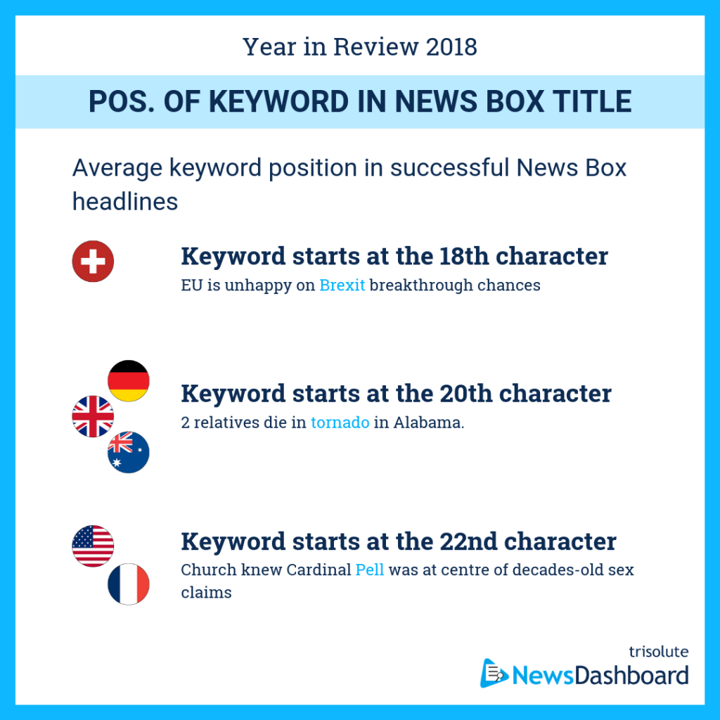 Average keyword position in News Box headlines in six countries
