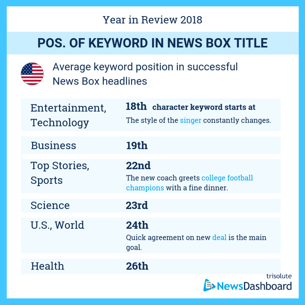 Average keyword position in News Box headlines in the USA