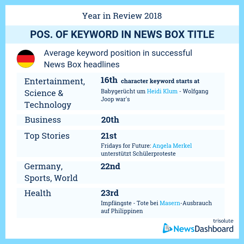 Average keyword position in News Box headlines in Germany