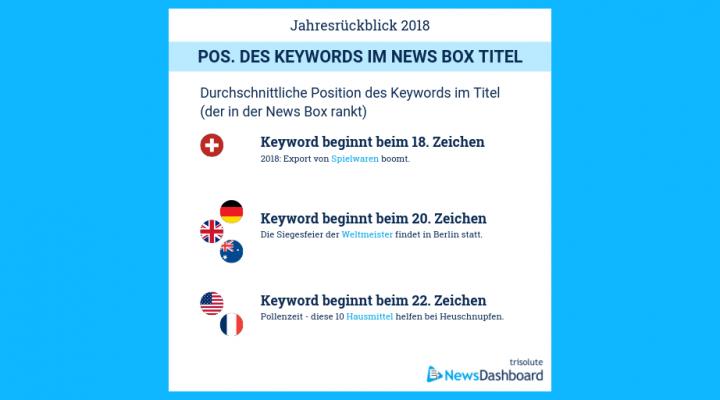 Durchschnittliche Keyword Position in News Box-Überschriften weltweit