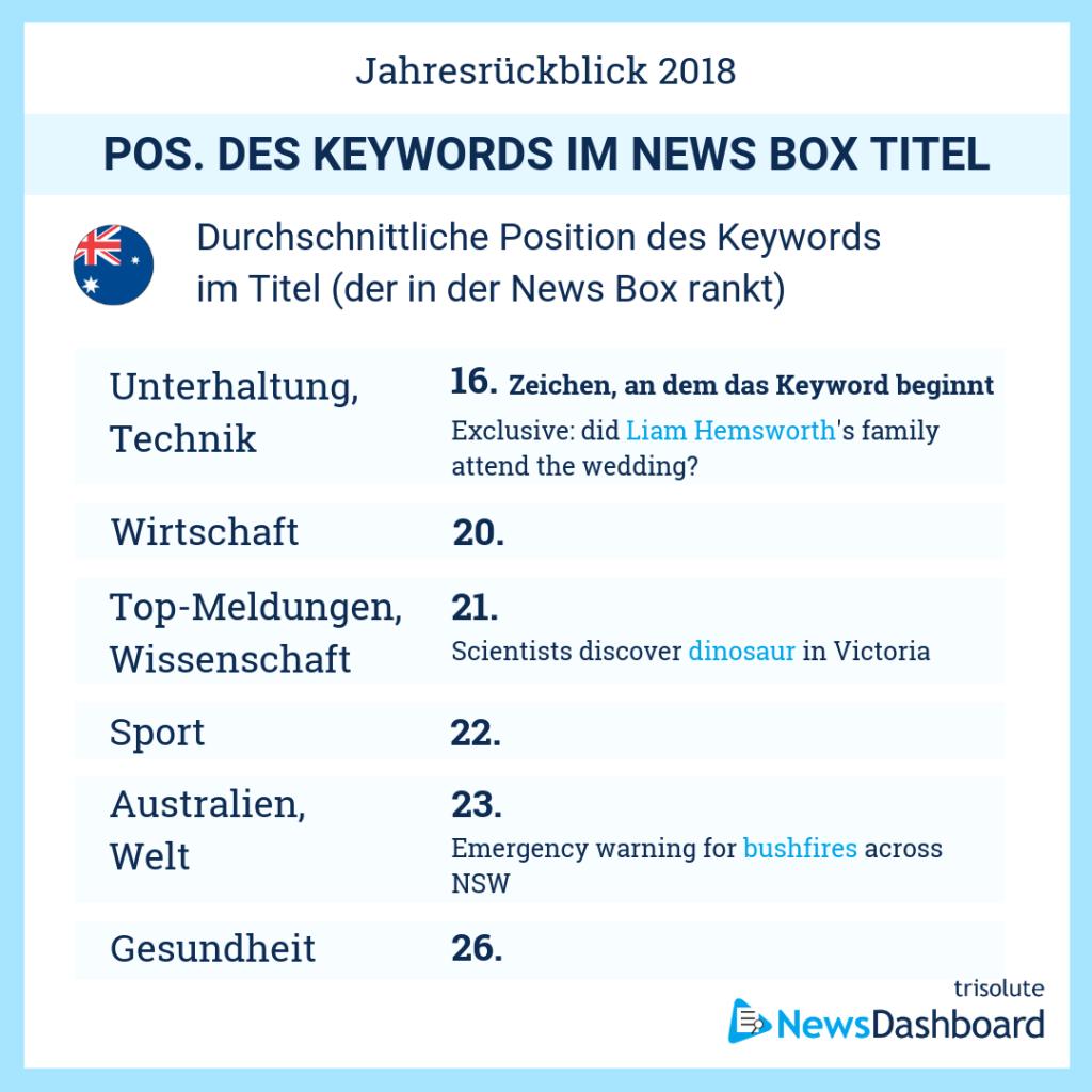 Durchschnittliche Keyword Position in News Box-Überschriften in Australien