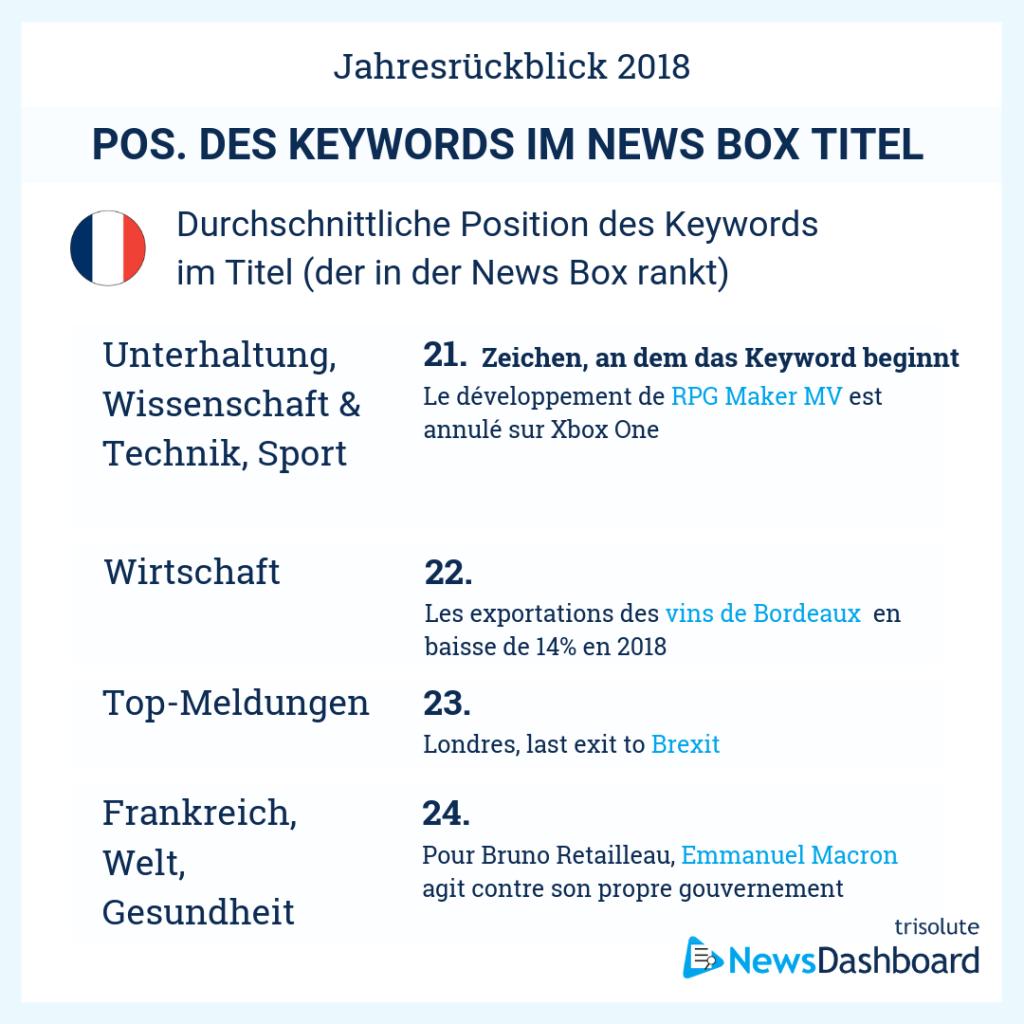 Durchschnittliche Keyword Position in News Box-Überschriften in Frankreich