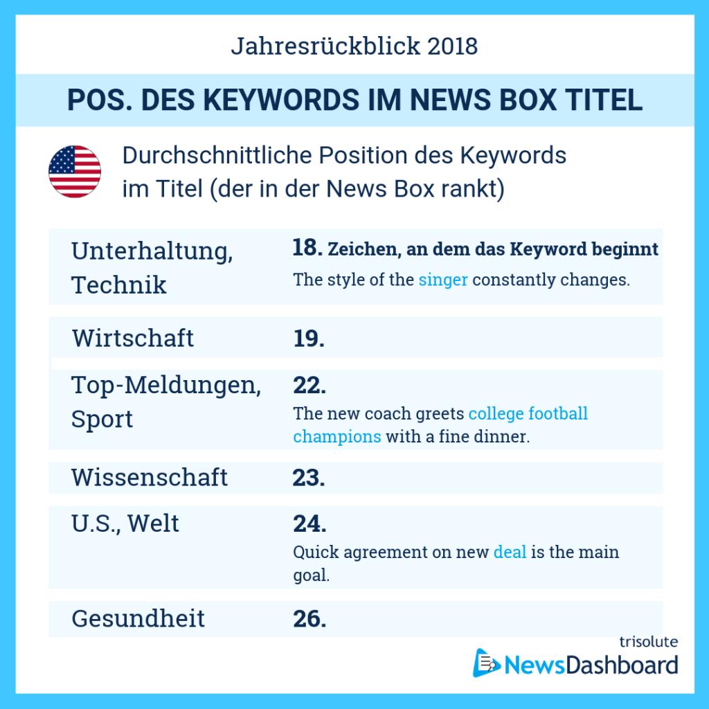 Durchschnittliche Keyword Position in News Box-Überschriften in den Vereinigten Staaten