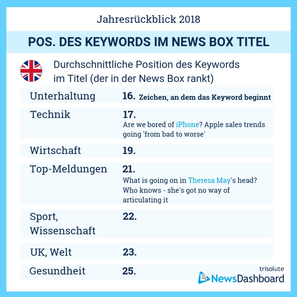 Durchschnittliche Keyword Position in News Box-Überschriften im Vereinigten Königreich