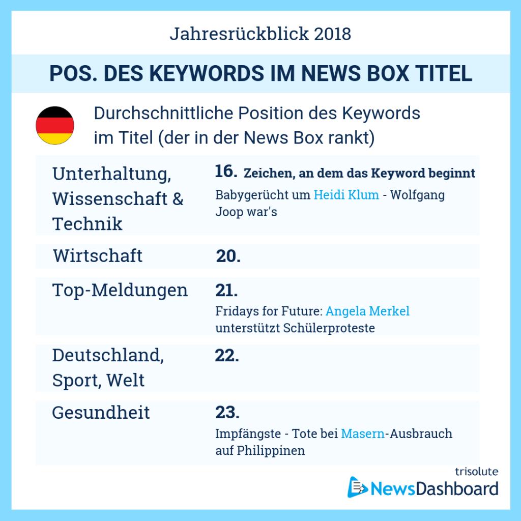 Durchschnittliche Keyword Position in News Box-Überschriften in Deutschland
