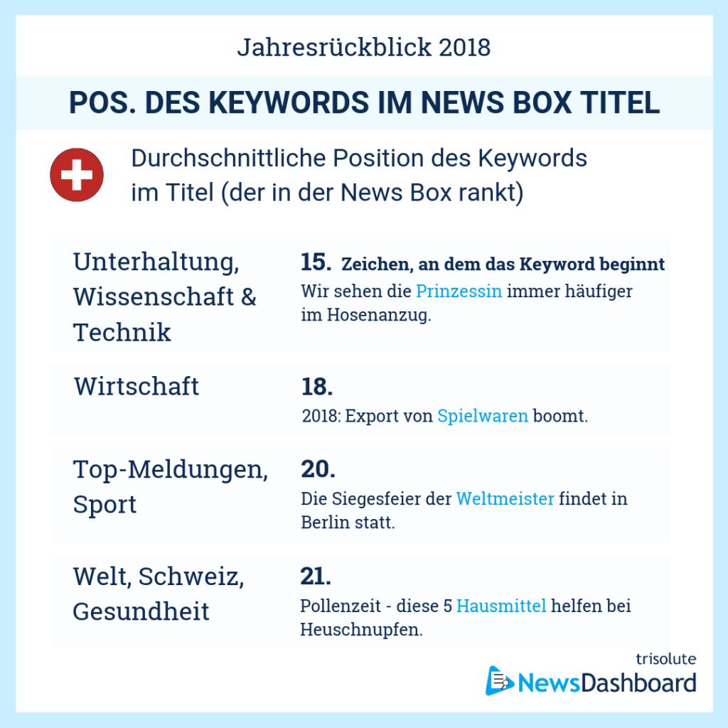 Durchschnittliche Keyword Position in News Box-Überschriften in der Schweiz