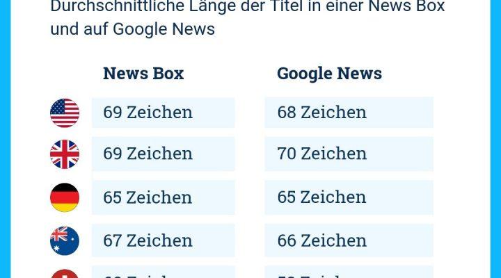 Die durchschnittliche Titellänge ist bei deutschen Publishern in der News Box genau so lang wie in Google News.