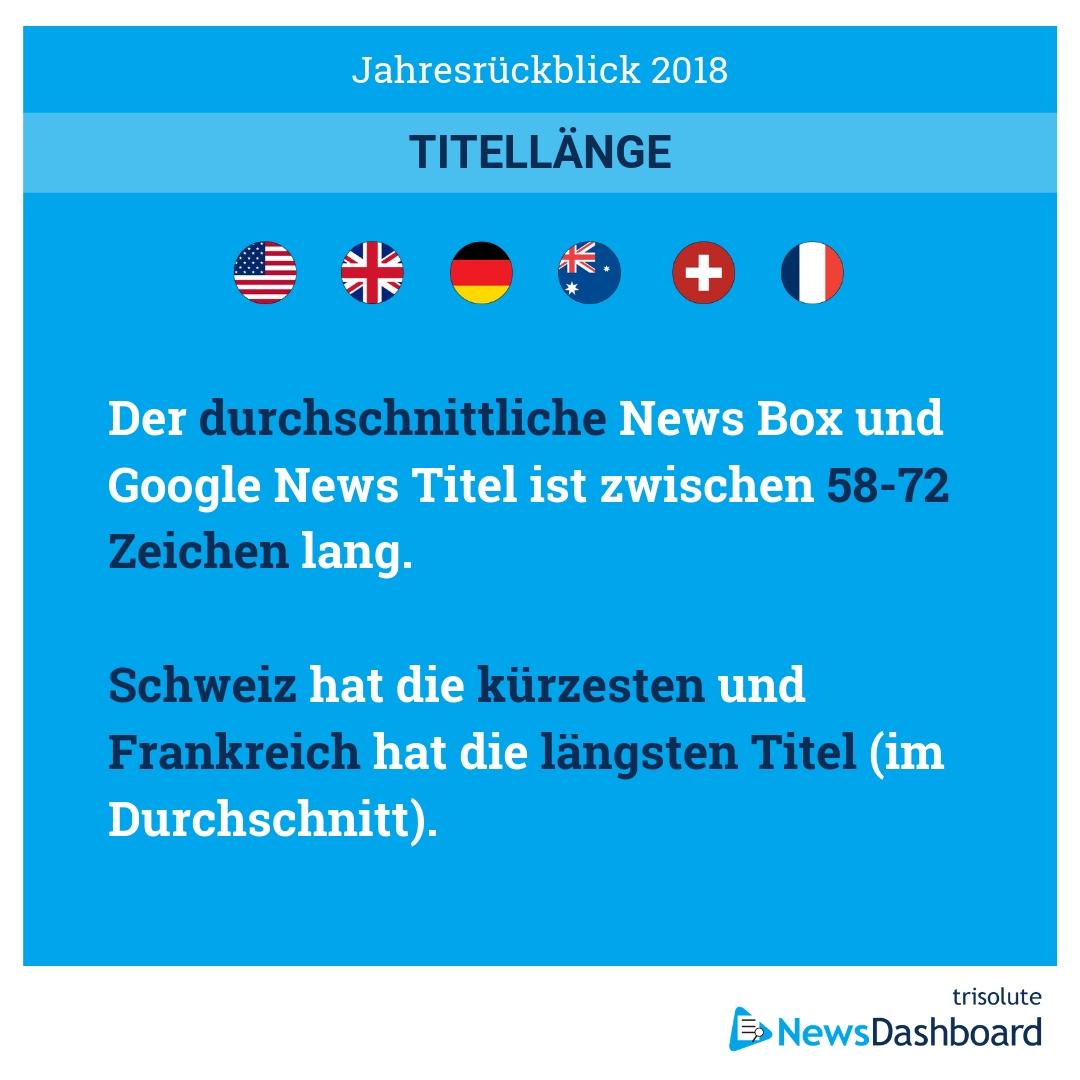 In der Schweiz sind die Google News- und News Box-Titel im Schnitt am kürzesten.