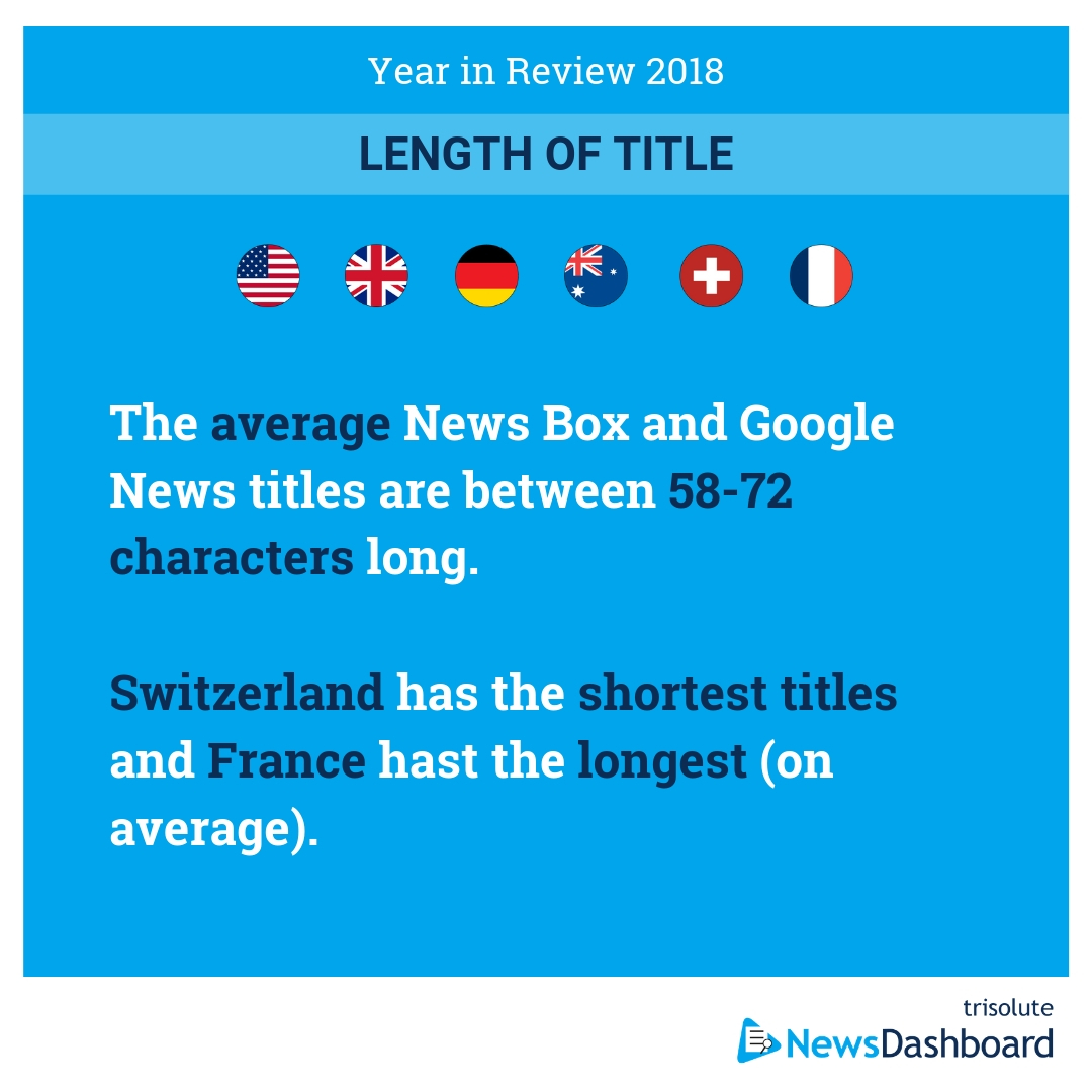 In Switzerland, Google News and News Box titles are the shortest on average.