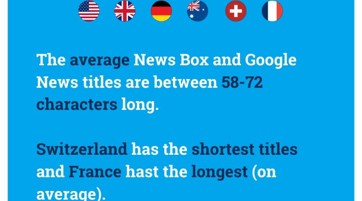 The average title length is just as long for German publishers in the News Box as it is for Google News.