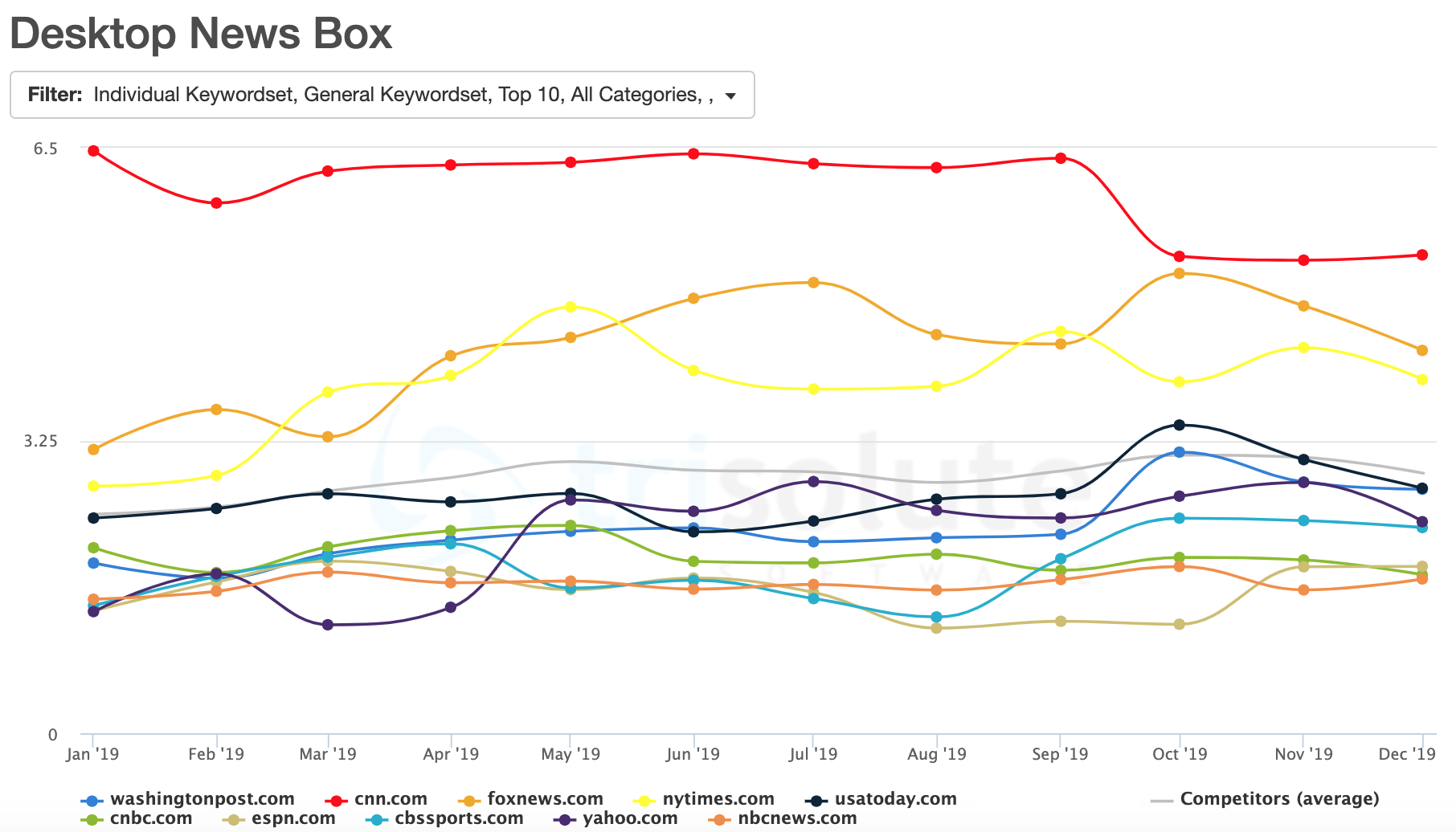 Top 10 most visible Publishers in 2019 in the Desktop News Box.