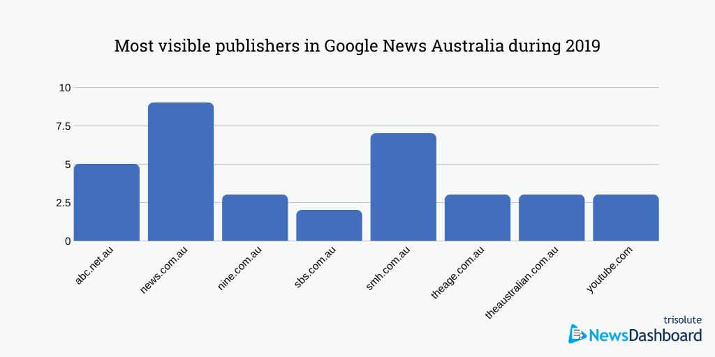 Most visible publisher in Google News Australia during 2019.
