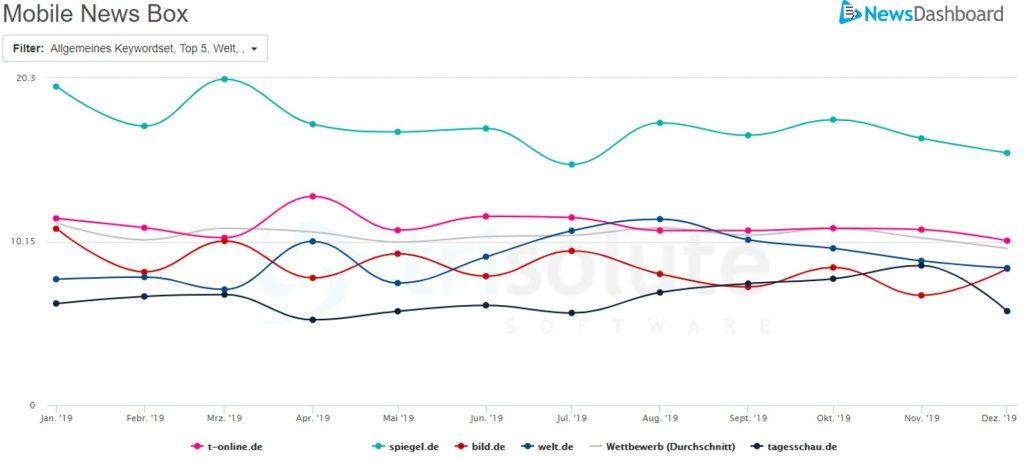 Sichtbarkeitswerte von der mobilen News Box auf der Google SERP aus dem Jahr 2019