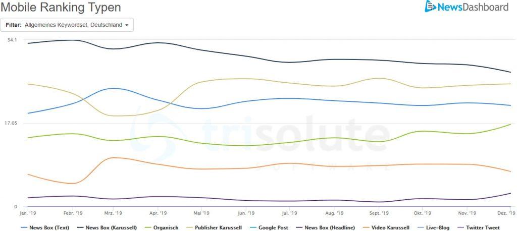Sichtbarkeitswerte von mobilen Rankintypen auf der Google SERP aus dem Jahr 2019