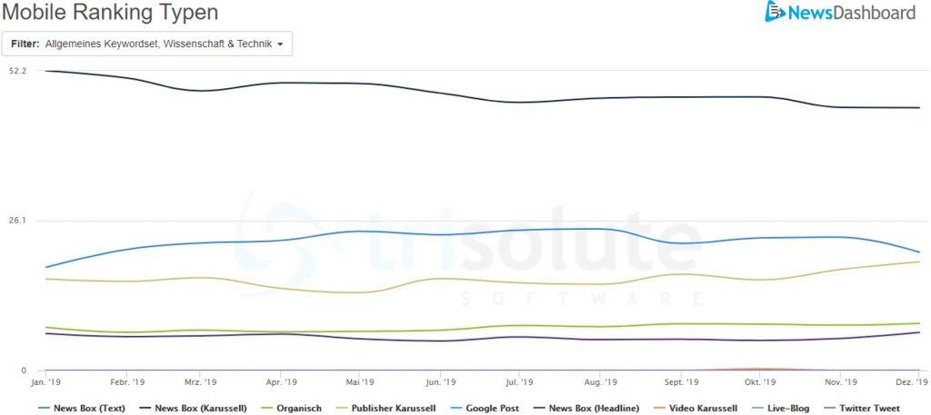 Sichtbarkeitswerte von mobilen Rankingtypen auf der Google SERP aus dem Jahr 2019