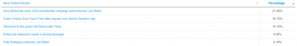 Most visible articles of cnn.com.
