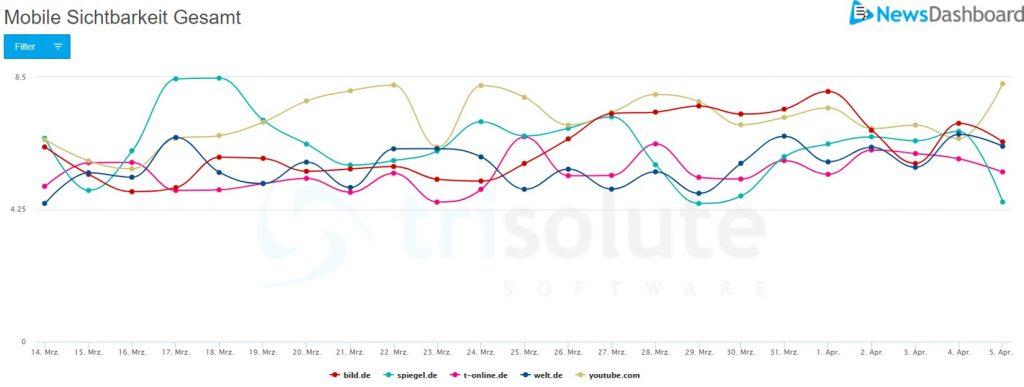 Diagramm zur mobilen SERP Sichtbarkeit für allgemeine Nachrichtenkeywords.
