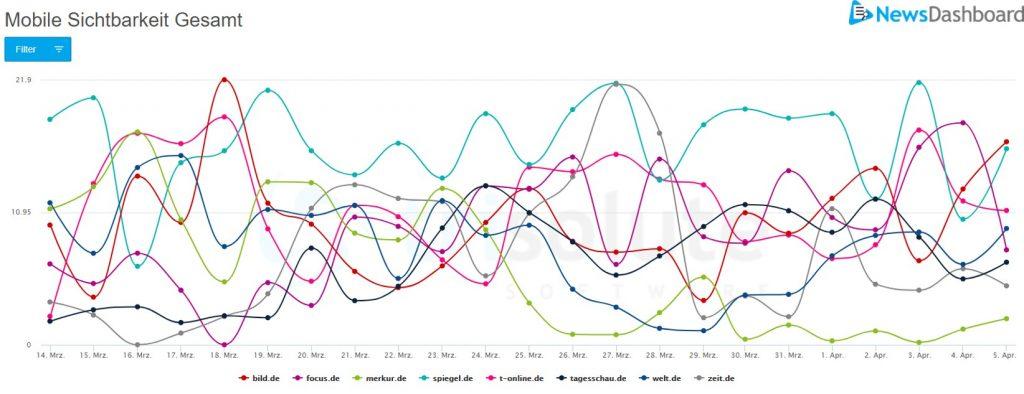 """Diagramm zur mobilen SERP Sichtbarkeit für das Keyword """"coronavirus""""."""