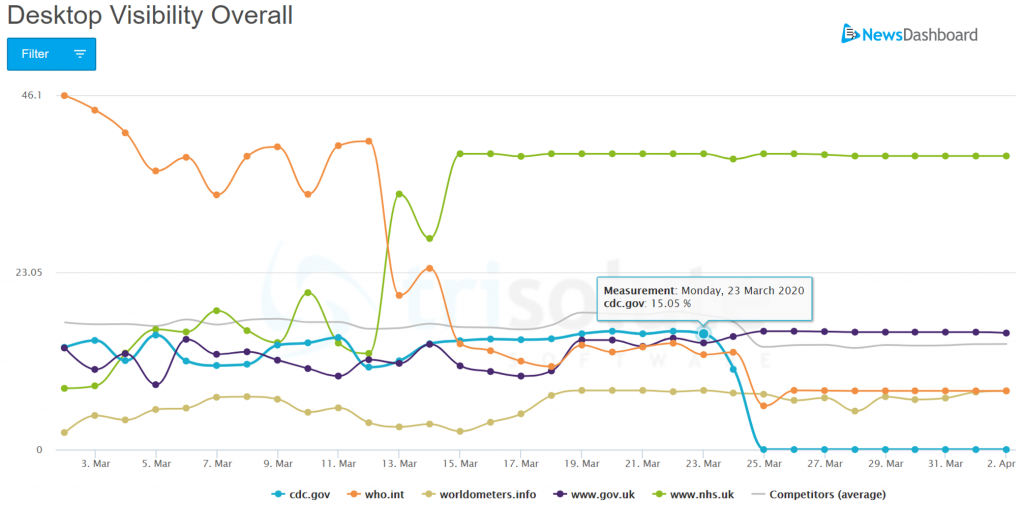 """Foreign publisher desktop SERP visibility graph for the keyword """"coronavirus"""" in the United Kingdom."""